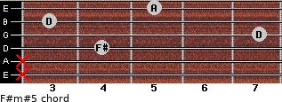 F#m#5 for guitar on frets x, x, 4, 7, 3, 5