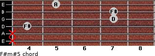 F#m#5 for guitar on frets x, x, 4, 7, 7, 5