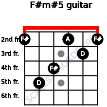 F#m#5 for guitar on frets 2, 5, 4, 2, 3, 2