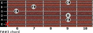 F##3 for guitar on frets x, 9, 9, 6, 7, 9