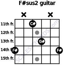 F#sus2 for guitar on frets 14, x, 11, 13, x, 14