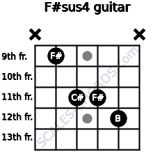 F#sus4 for guitar on frets x, 9, 11, 11, 12, x