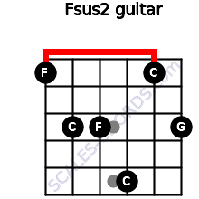 Fsus2 for guitar on frets 1, 3, 3, 5, 1, 3
