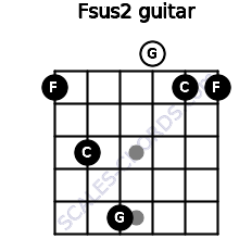 Fsus2 for guitar on frets 1, 3, 5, 0, 1, 1