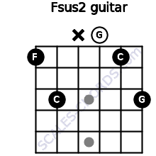 Fsus2 for guitar on frets 1, 3, x, 0, 1, 3