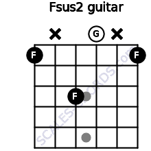 Fsus2 for guitar on frets 1, x, 3, 0, x, 1
