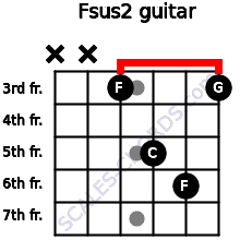 Fsus2 for guitar on frets x, x, 3, 5, 6, 3