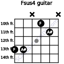 Fsus4 for guitar on frets 13, 13, x, 10, 11, x