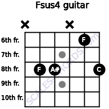 Fsus4 for guitar on frets x, 8, 8, x, 6, 8