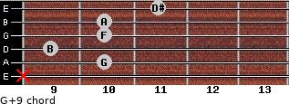 G+9 for guitar on frets x, 10, 9, 10, 10, 11
