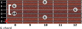 G- for guitar on frets x, 10, 8, 12, 8, 10