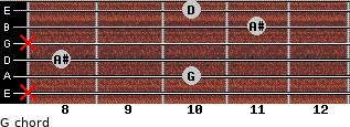 G- for guitar on frets x, 10, 8, x, 11, 10