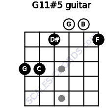 G11#5 for guitar on frets 3, 3, 1, 0, 0, 1