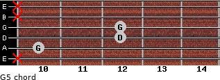 G5 for guitar on frets x, 10, 12, 12, x, x