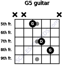 G5 for guitar on frets x, x, 5, 7, 8, x
