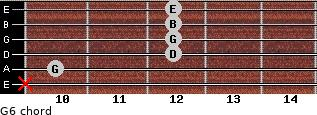 G6 for guitar on frets x, 10, 12, 12, 12, 12