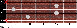 G6 for guitar on frets x, 10, 12, 9, 12, x
