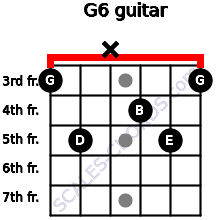 G6 for guitar on frets 3, 5, x, 4, 5, 3