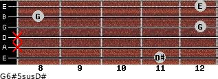 G6#5sus/D# for guitar on frets 11, x, x, 12, 8, 12
