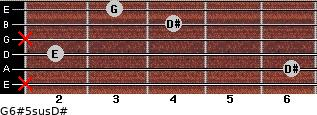 G6#5sus/D# for guitar on frets x, 6, 2, x, 4, 3