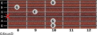 G6sus/D for guitar on frets 10, 10, x, 9, 8, 10