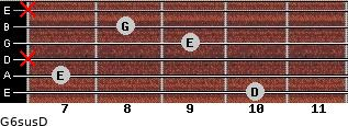G6sus/D for guitar on frets 10, 7, x, 9, 8, x