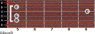 G6sus/D for guitar on frets x, 5, 5, 9, 5, x