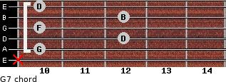 G7 for guitar on frets x, 10, 12, 10, 12, 10