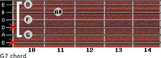 G-7 for guitar on frets x, 10, x, 10, 11, 10