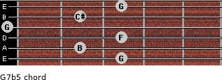 G7b5 for guitar on frets 3, 2, 3, 0, 2, 3