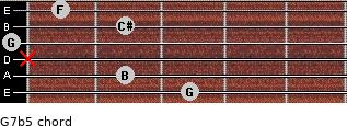 G7b5 for guitar on frets 3, 2, x, 0, 2, 1