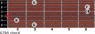 G7b5 for guitar on frets 3, 2, x, 6, 6, 3