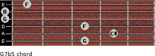 G7b5 for guitar on frets 3, 4, 3, 0, 0, 1