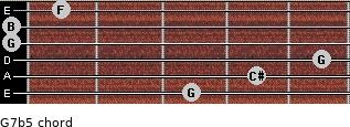 G7b5 for guitar on frets 3, 4, 5, 0, 0, 1