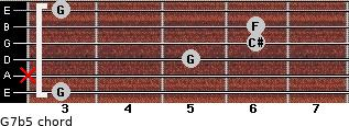 G7b5 for guitar on frets 3, x, 5, 6, 6, 3