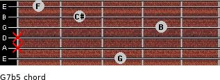 G7b5 for guitar on frets 3, x, x, 4, 2, 1