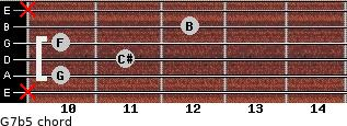 G7b5 for guitar on frets x, 10, 11, 10, 12, x