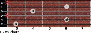 G7#5 for guitar on frets 3, 6, x, 4, 6, x