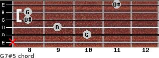 G7#5 for guitar on frets x, 10, 9, 8, 8, 11