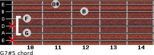 G7#5 for guitar on frets x, 10, x, 10, 12, 11