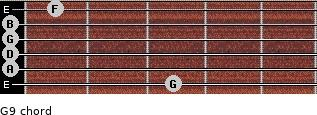 G9 for guitar on frets 3, 0, 0, 0, 0, 1