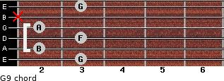 G9 for guitar on frets 3, 2, 3, 2, x, 3