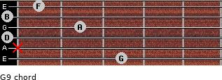 G9 for guitar on frets 3, x, 0, 2, 0, 1