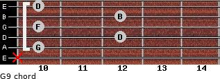 G9 for guitar on frets x, 10, 12, 10, 12, 10