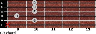 G9 for guitar on frets x, 10, 9, 10, 10, 10