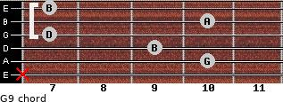 G9 for guitar on frets x, 10, 9, 7, 10, 7