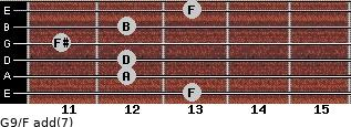 G9/F add(7) for guitar on frets 13, 12, 12, 11, 12, 13