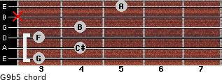 G9b5 for guitar on frets 3, 4, 3, 4, x, 5