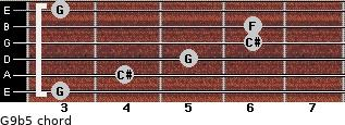 G9b5 for guitar on frets 3, 4, 5, 6, 6, 3