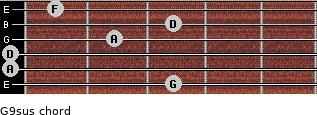 G9sus for guitar on frets 3, 0, 0, 2, 3, 1